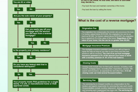 Reverse Mortgages: What to Know Infographic