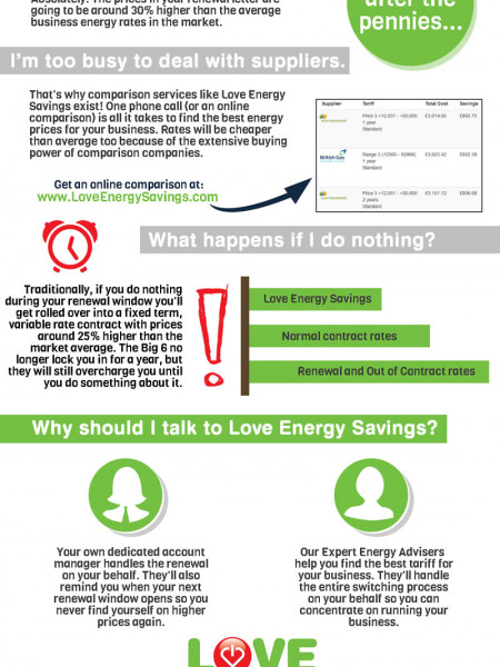 Review of your Business Energy Infographic