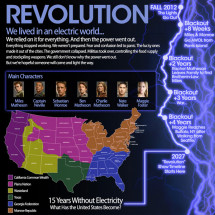 Revolution - We lived in an electric world! Infographic