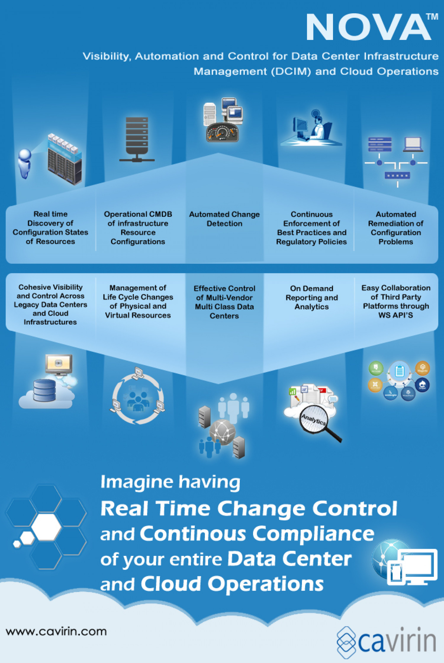 Revolutionizing Change in Data center and Cloud Infographic