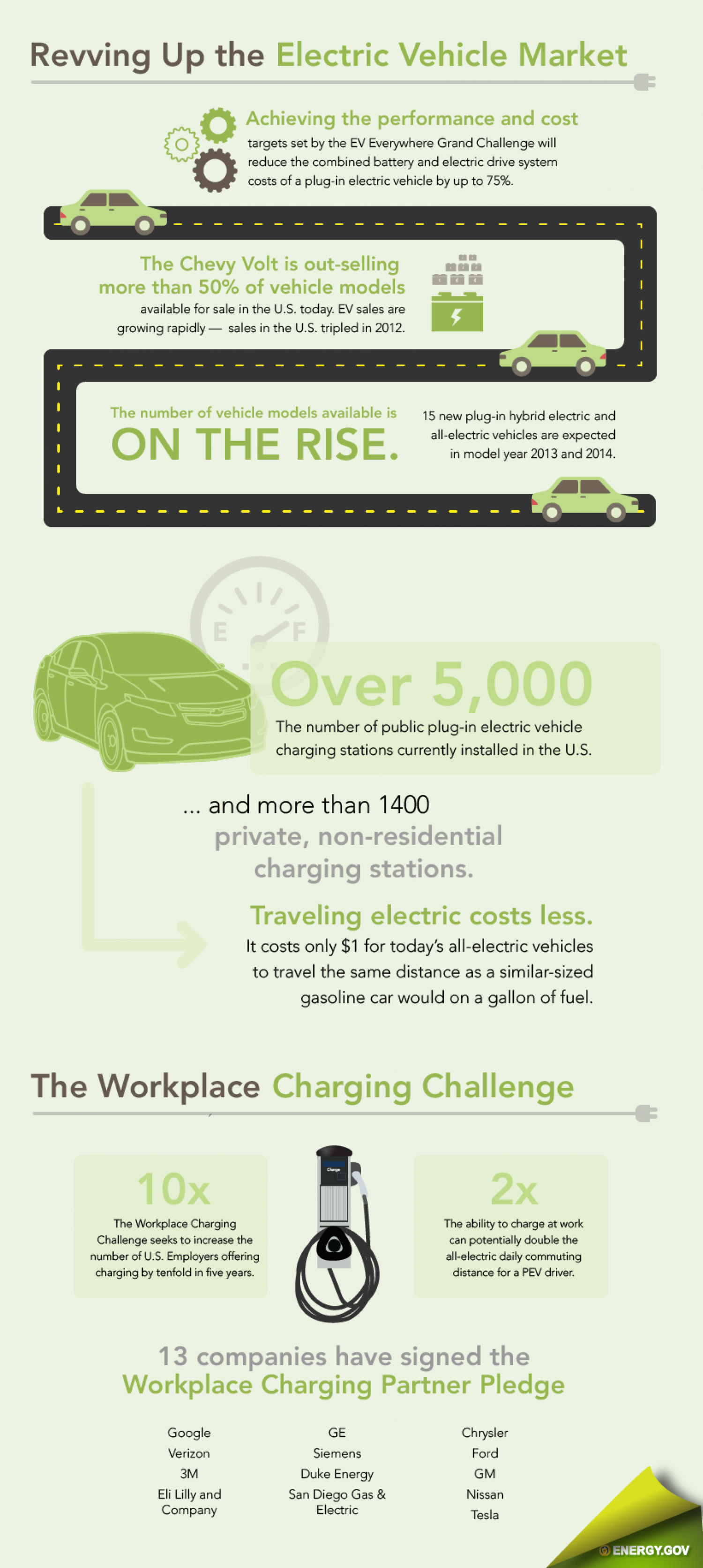 Revving Up the Electric Vehicle Market Infographic