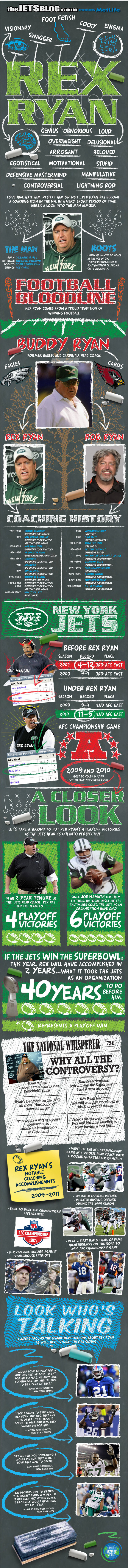 Rex Ryan Infographic