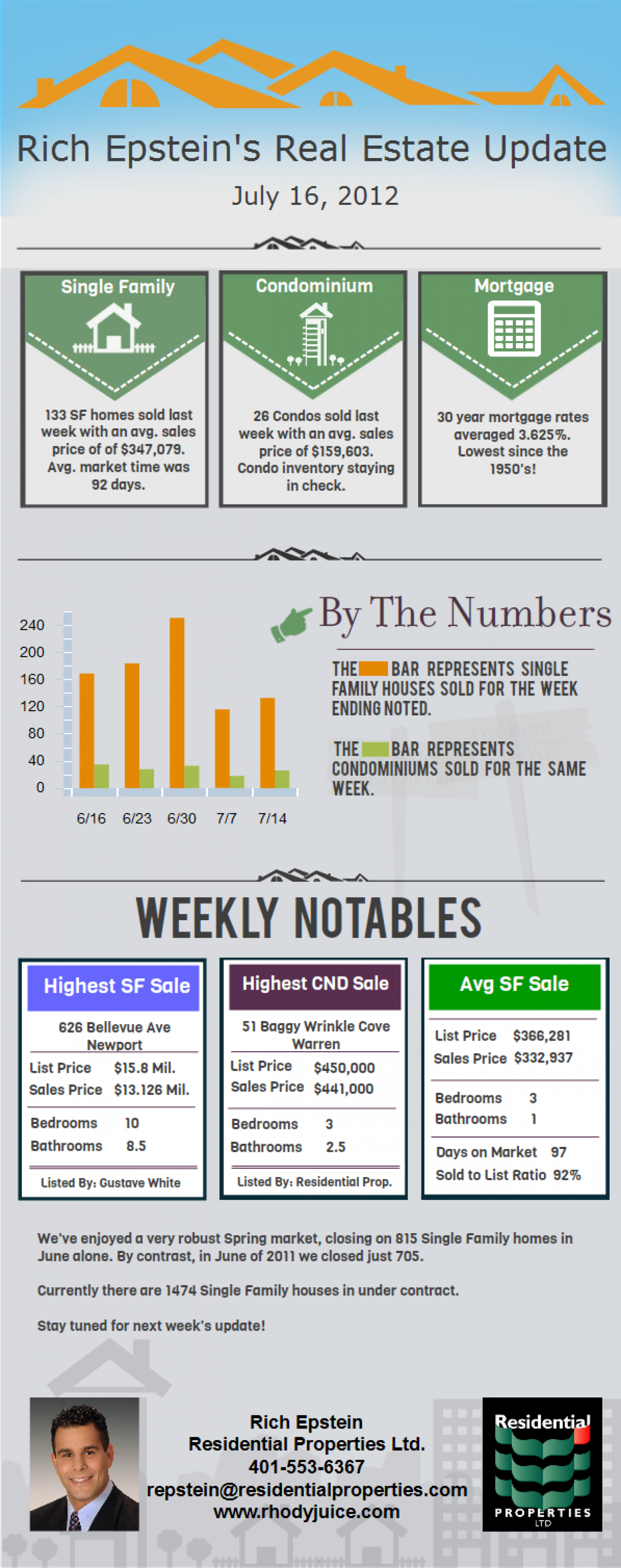 RI Real Estate Update Infographic