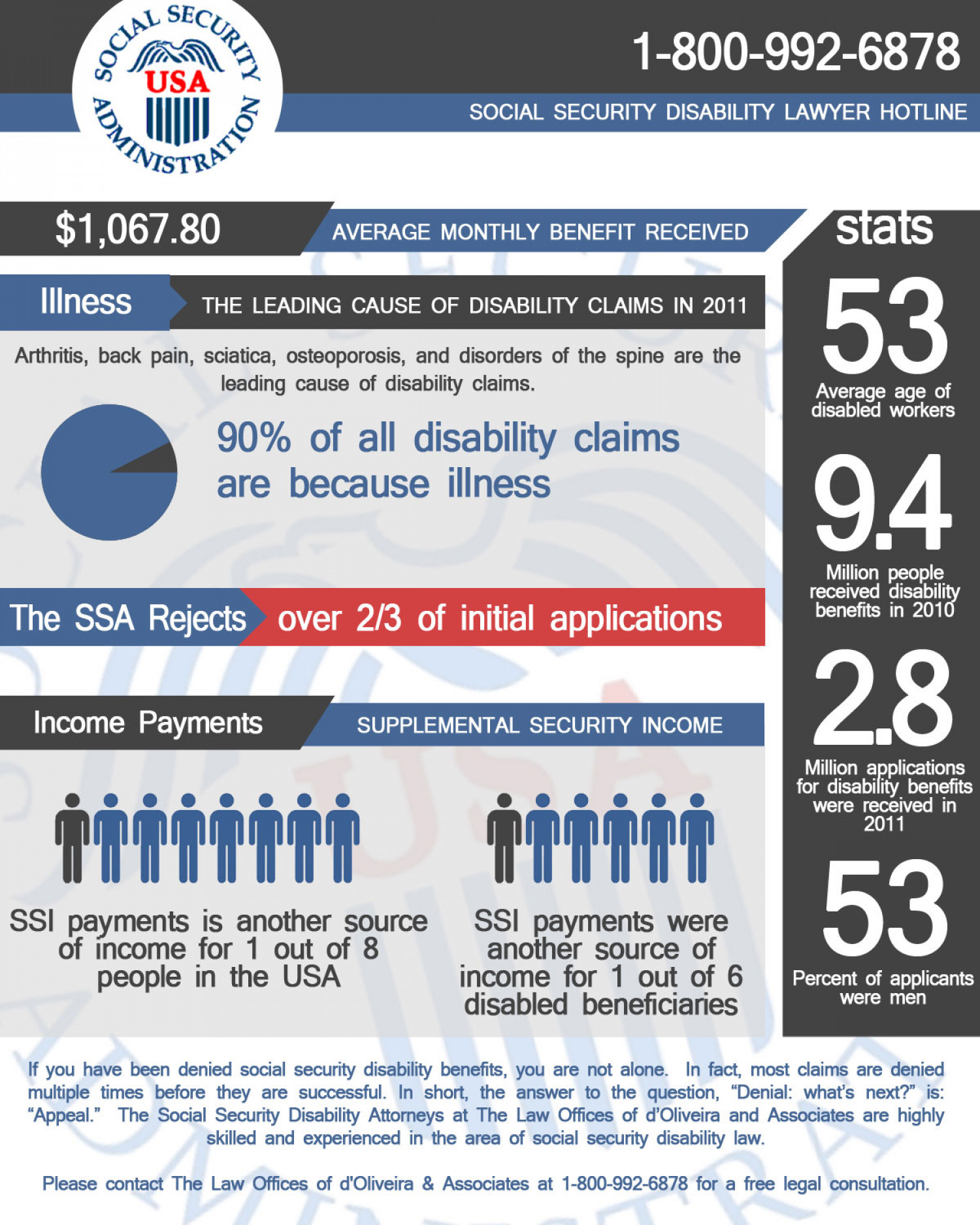 RI Social Security Disability Lawyer Infographic