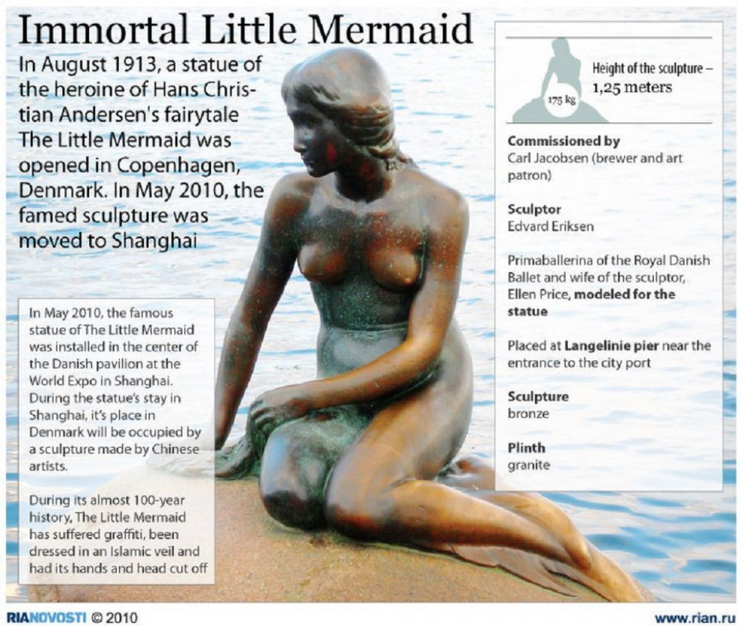 RIA-Novosti Infographics. The Little Mermaid Infographic
