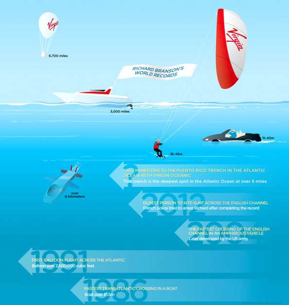 Richard Branson&#039;s World Records Infographic