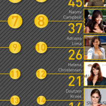 Richest models in the world Infographic