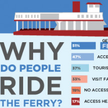 Ride New Orleans Ferry Survey Results Infographic