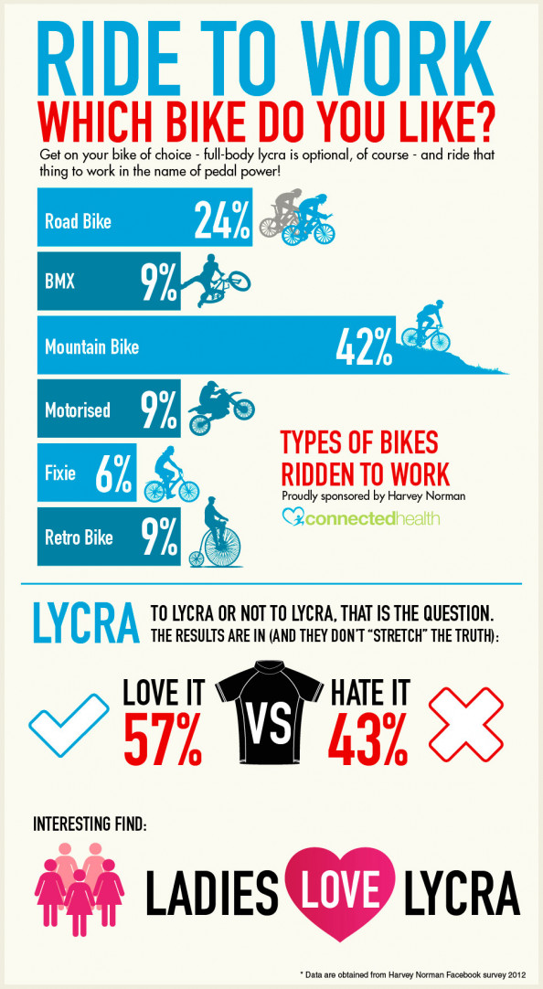 Ride to Work Infographic