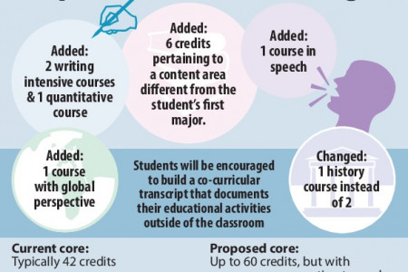 Rider News Core Curriculum Changes Infographic