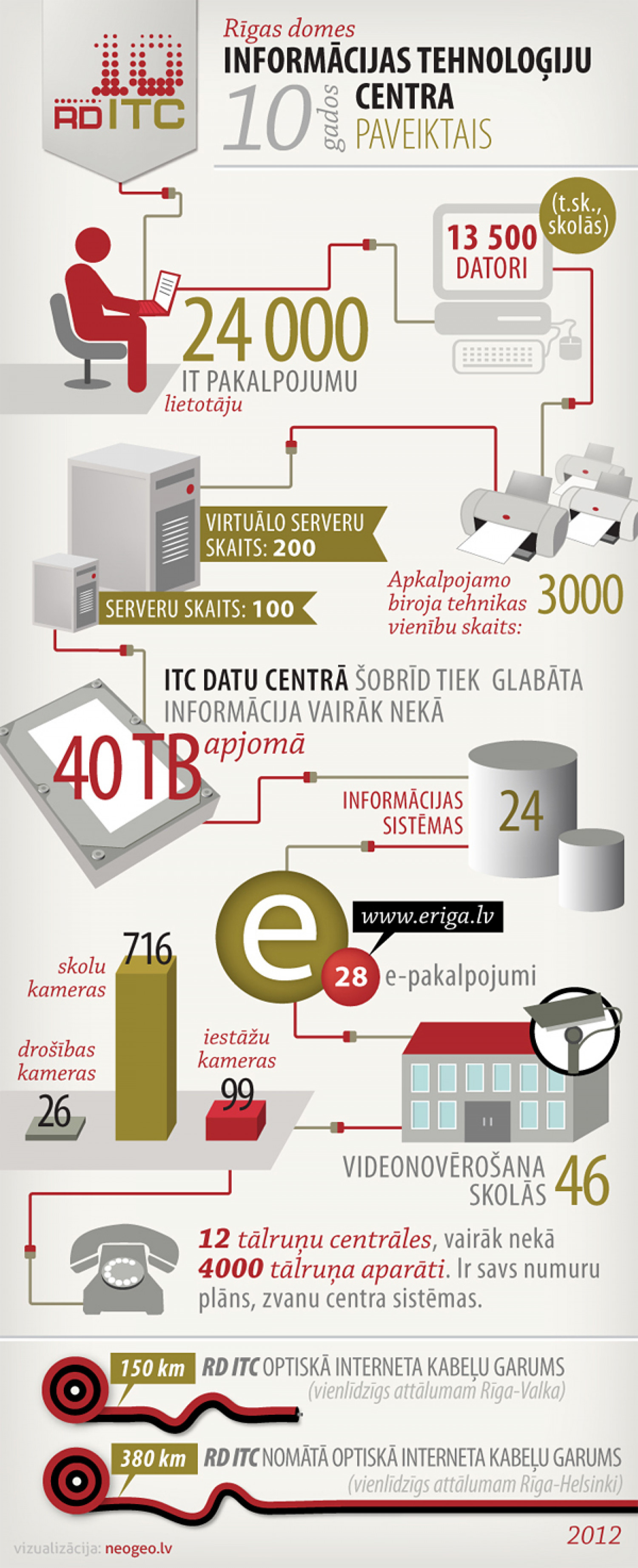 Riga City Council ITC 10 years of progress Infographic