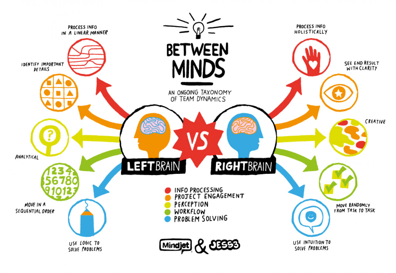 Right Brain vs. Left Brain Infographic