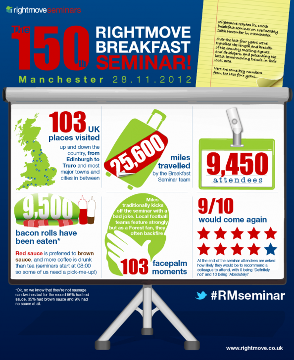 Rightmove 150th Breakfast Seminar Infographic