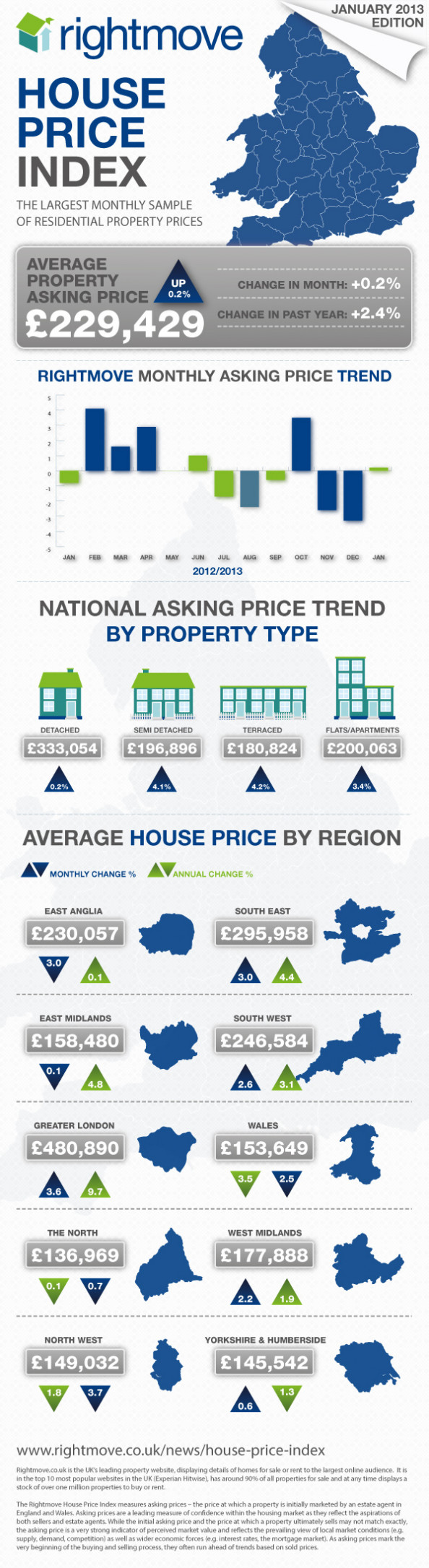 Rightmove HOUSE PRICE INDEX - JAN 2013 Infographic