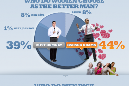 RingCentral Presidential Poll: Among Business Voters, Obama and Romney in a Dead Heat Infographic
