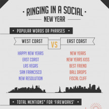 Ringing in a Social New Year Infographic