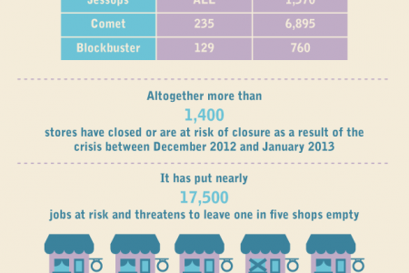 R.I.P The British High Street Infographic