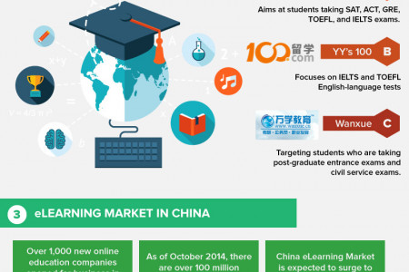 Rise Of Educational Technology In China Infographic