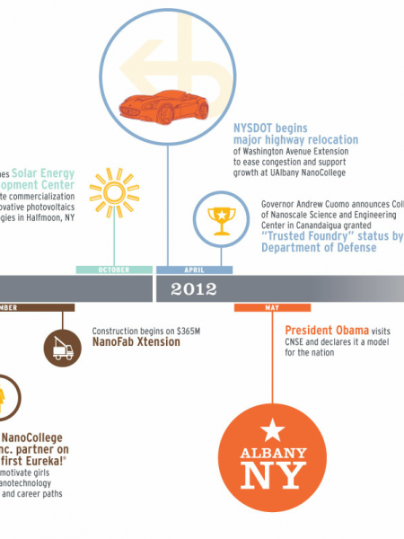 Rise of Nanotech in Capital Region Infographic