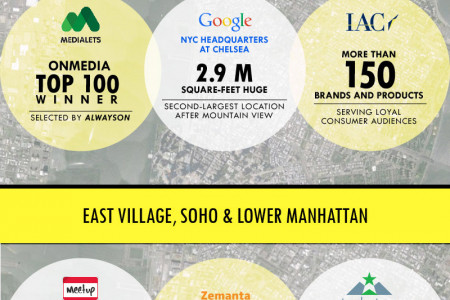 Rise of NYC as a startup hub Infographic