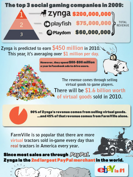 Rise of Social Gaming And Zynga Infographic