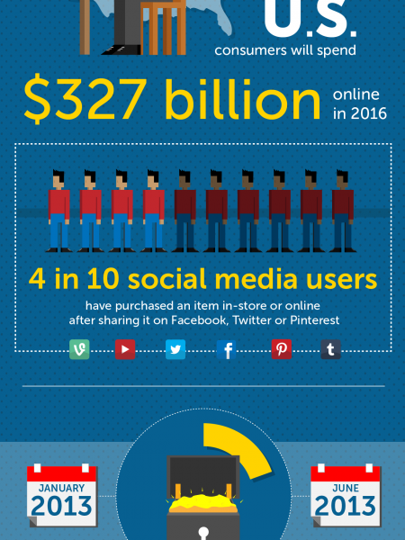 Rise of Social Media in E-Commerce Infographic