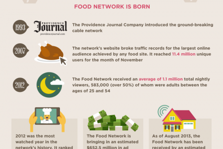 Rise of The Cooking Empire Infographic