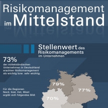 Risikomanagement im Mittelstand Infographic
