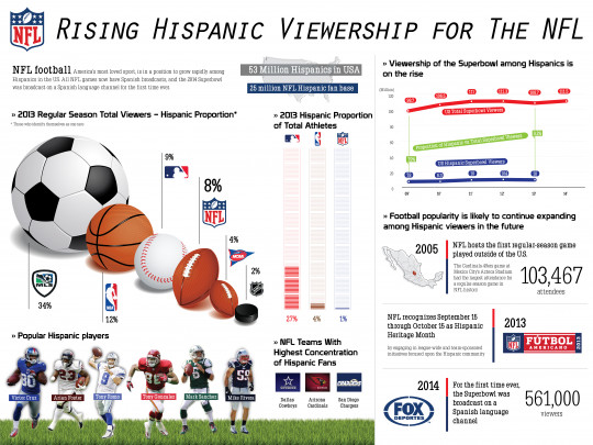 Rising Hispanic Viewership for The NFL