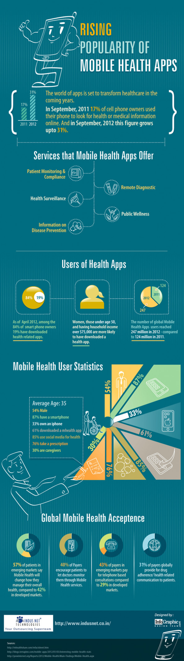Rising Popularity of Mobile Health Apps