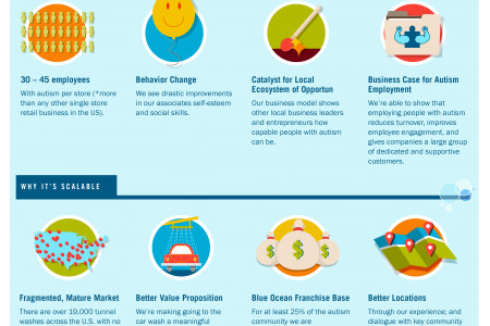 Rising Tide Car Wash Infographic
