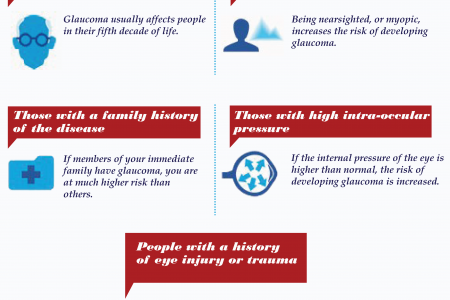 Risk factors of glaucoma Infographic