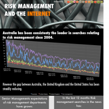 Risk Management and the Internet Infographic