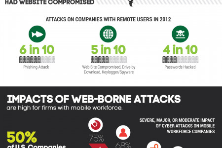 Risks of Mobile Browsing Infographic