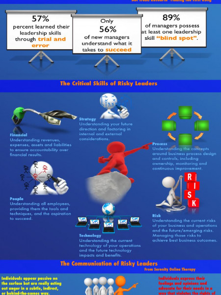 Risky Leadership Infographic