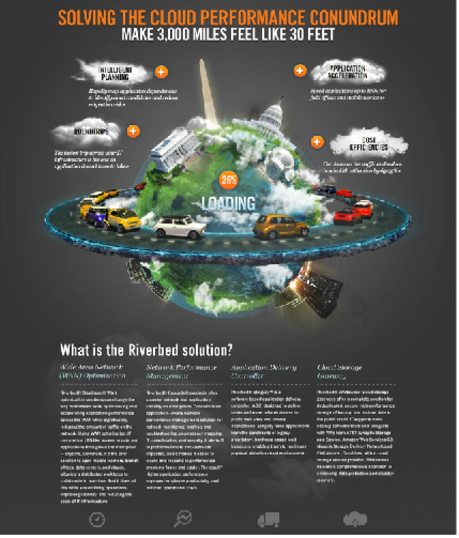 Riverbed - Conundrum Campaign Infographic