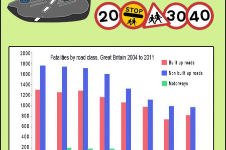 Road accident statistics Great Britain Infographic