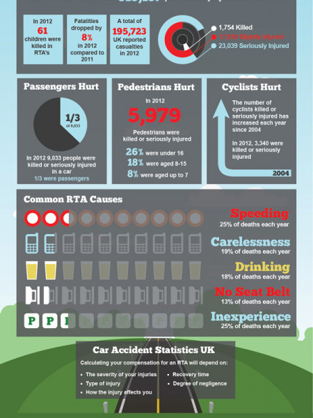 Road Accident Statistics in the UK Infographic