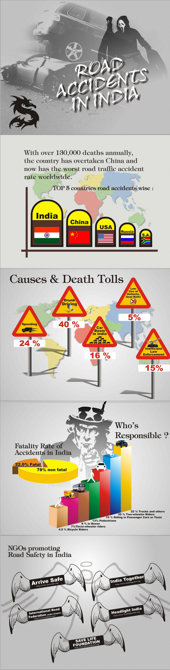 Road Accidents in India Infographic
