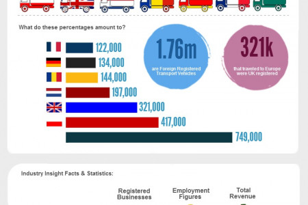 Road Goods Vehicles: From UK to Europe Infographic