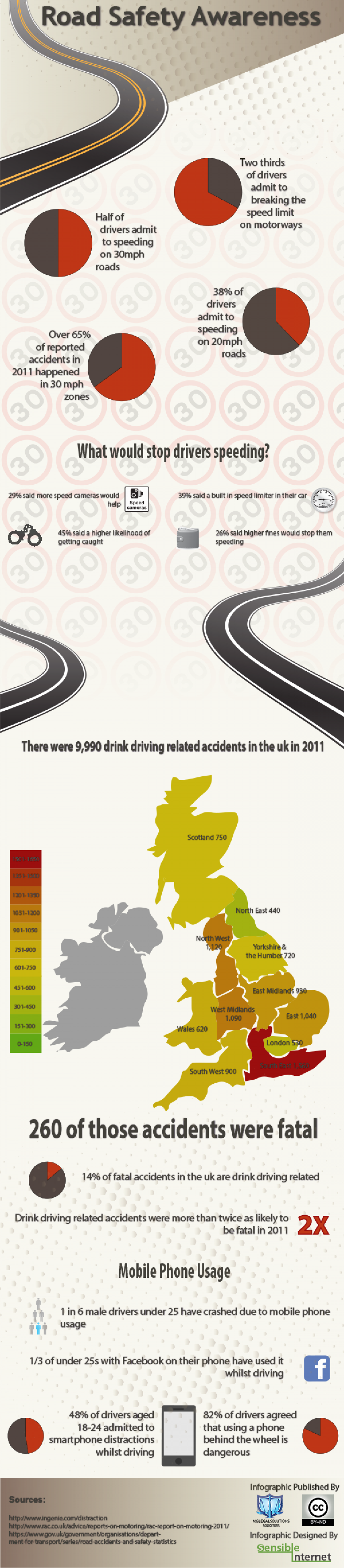 Road Safety Awareness Infographic