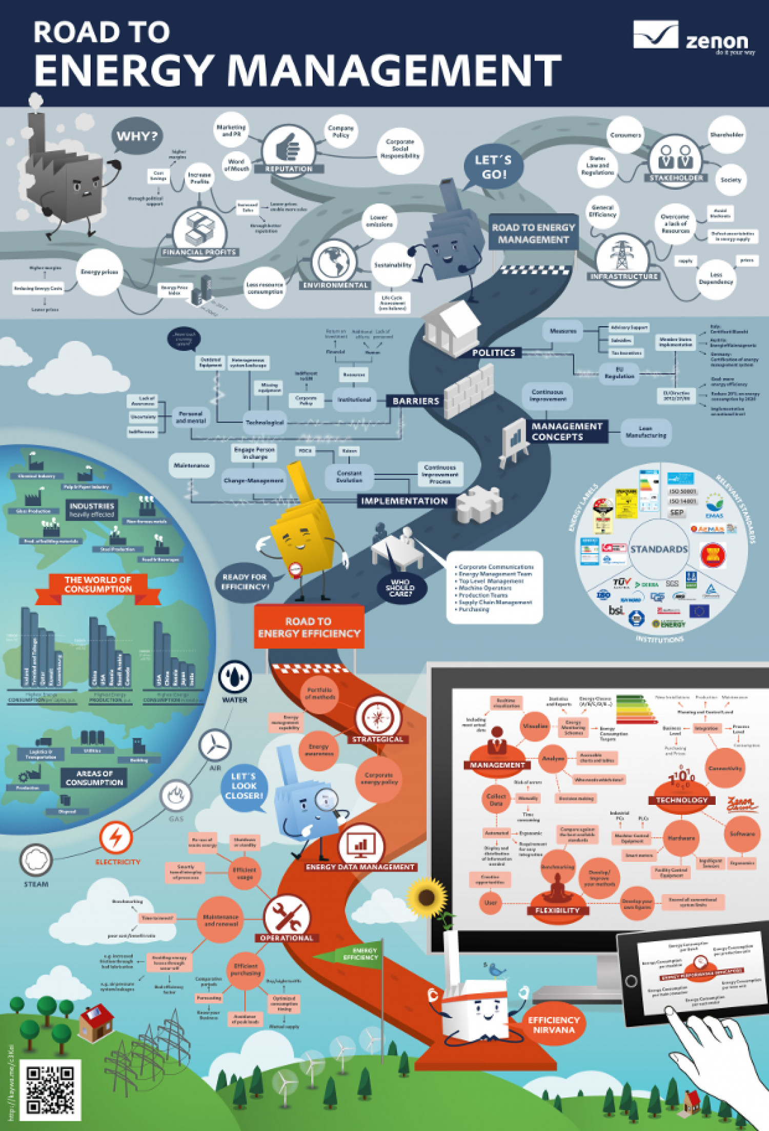 Road to Energy Management Infographic
