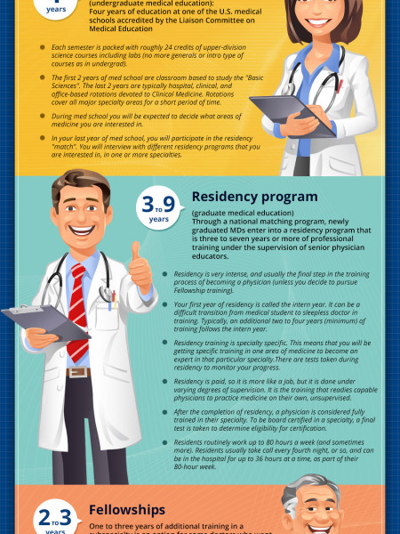 Road to Medical Degree Infographic