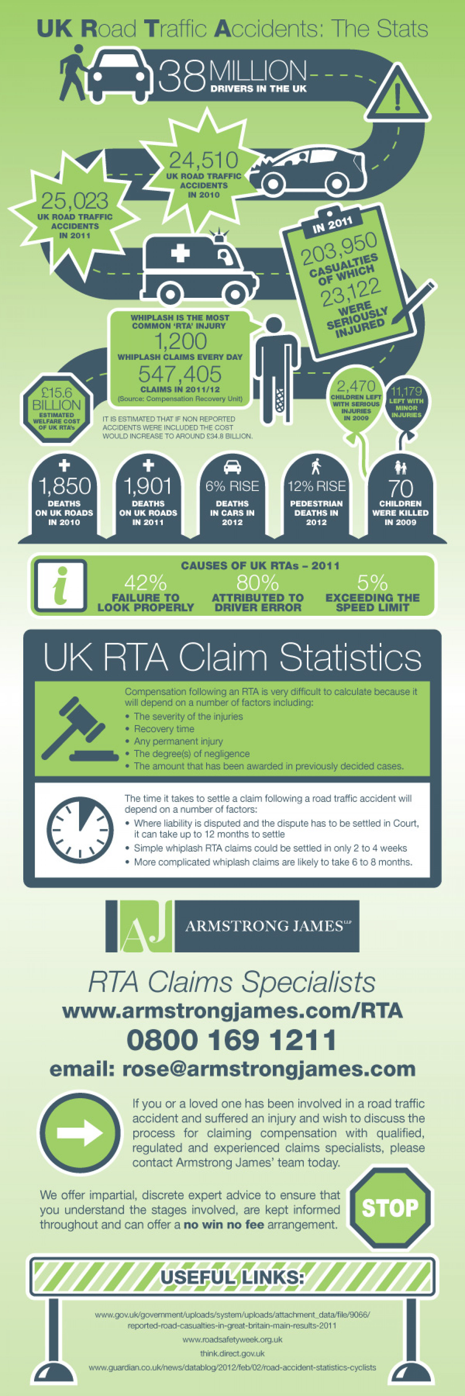 Road Traffic Accident Stats UK Infographic