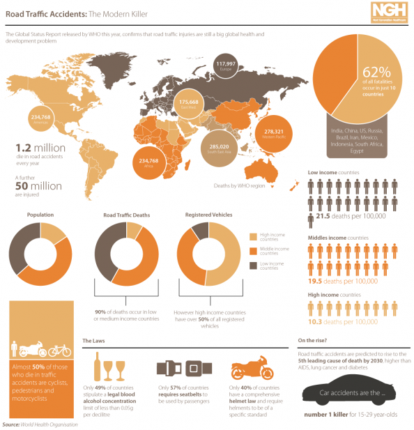 Road Traffic Accidents Infographic Infographic