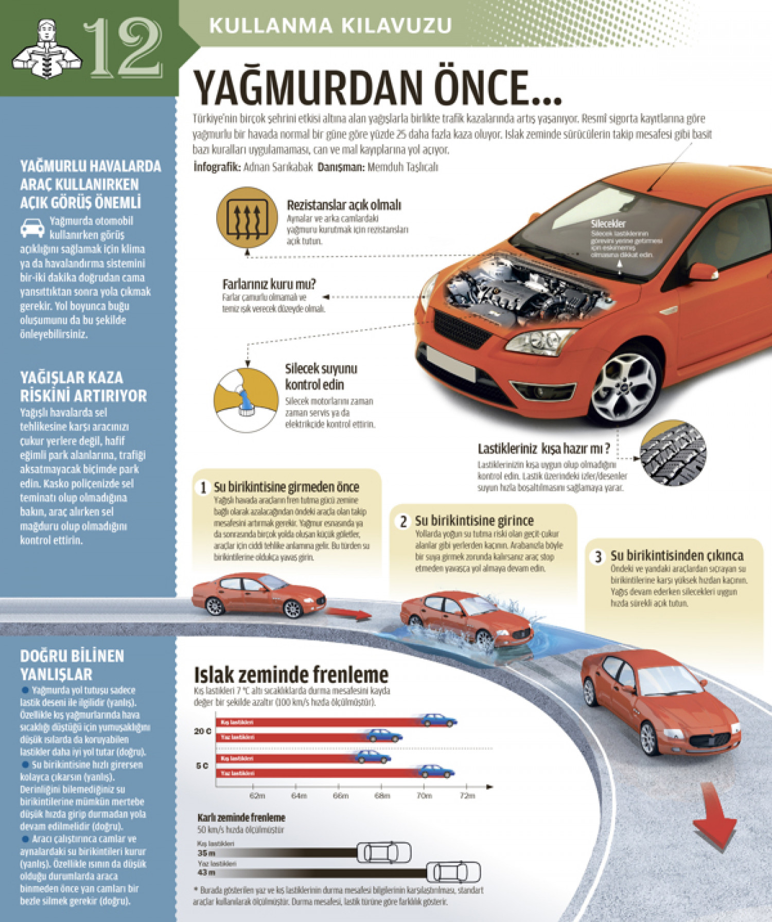 Road wheels rain and brake...  Infographic