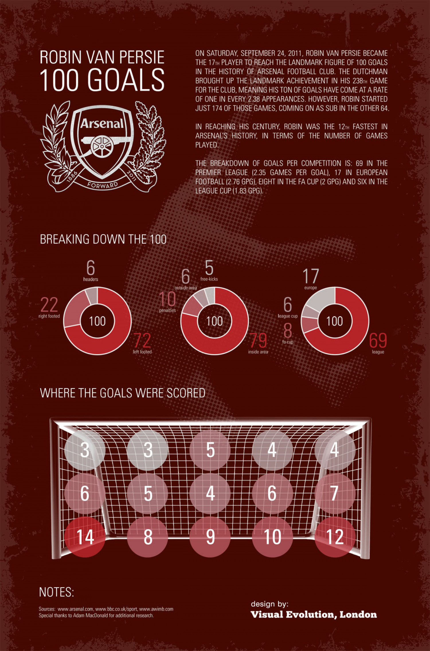 Robin van Persie's 100 goals for Arsenal Infographic