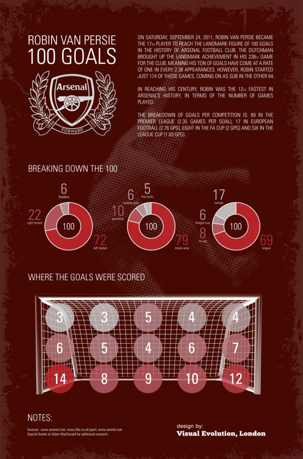 Robin van Persies 100 goals for Arsenal Infographic