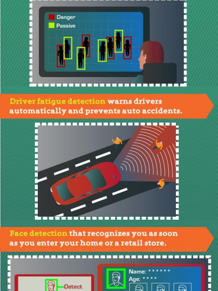 Robot See, Robot Do…Robot Understand. Infographic