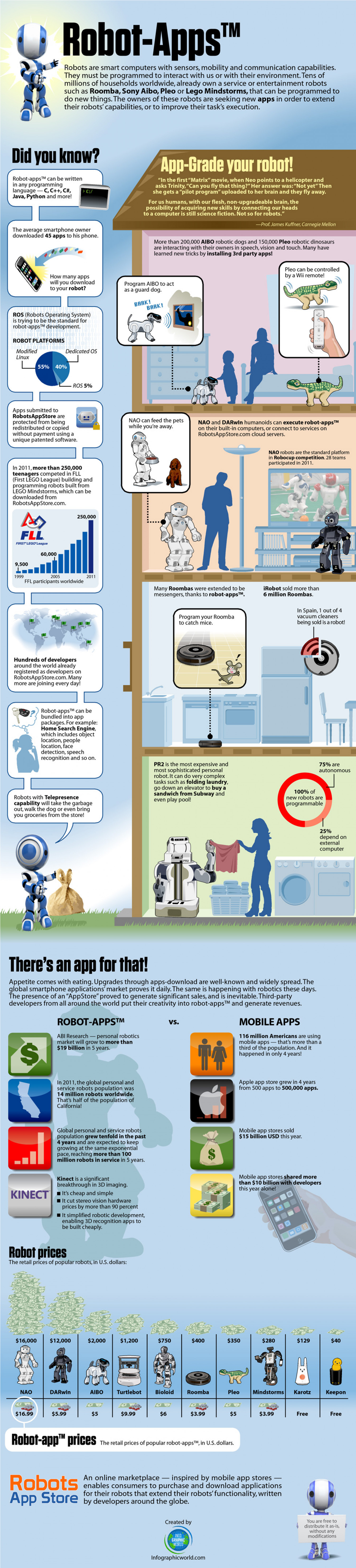 RobotAppStore - Infographics on Robot Apps Infographic